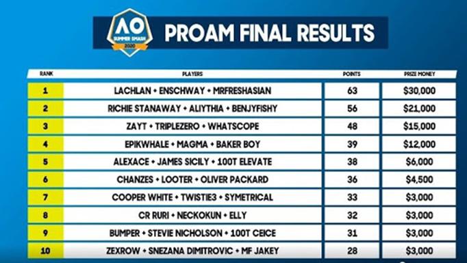 Semi Finals Fortnite Leaderboard Dreamhack Fortnite Tournament Leaderboard 2020